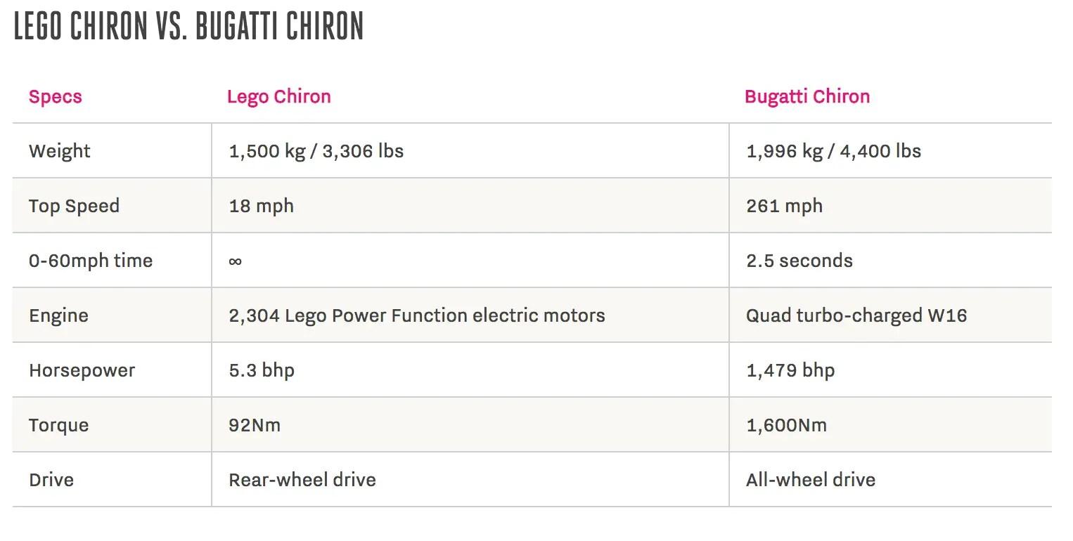 wersm bugatti chiron versus bugatti chiron lego technic
