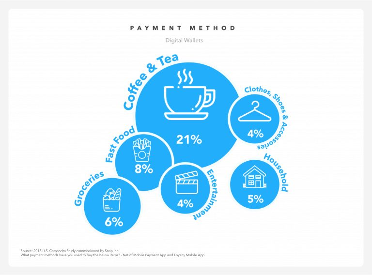 wersm snapchat millenials shopper digital wallet