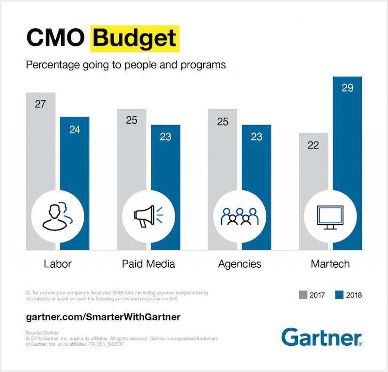 gartner-cmo-spend-survey-more-spent-on-martech-than-on-staff-salaries-CMO-budget