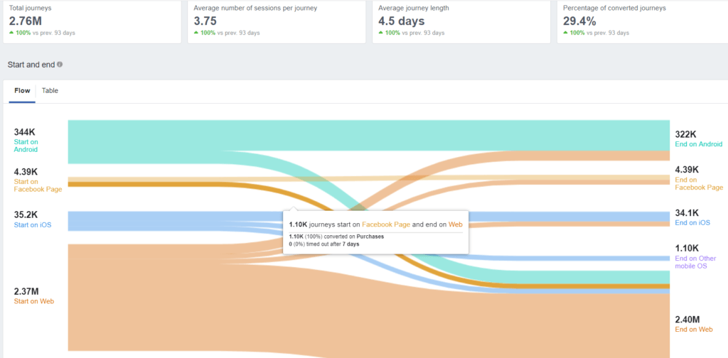 How To Use Journey Reports In Facebook Analytics • Experts Talk
