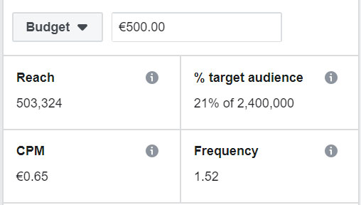 How To Set Up Reach And Frequency Campaigns On Facebook