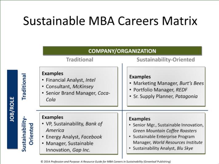 MIT Sustainable MBA Careers