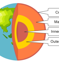 how is the earth structured wesley year 6 s earthquakes earth diagram crust mantle core earth s [ 1100 x 773 Pixel ]