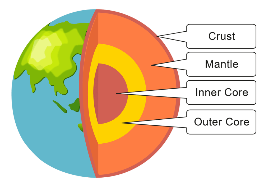 medium resolution of how is the earth structured wesley year 6 s earthquakes earth diagram crust mantle core earth s