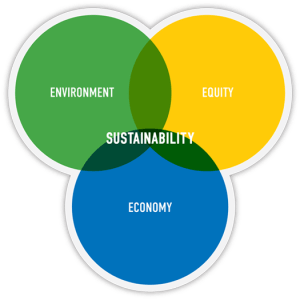 sustainability-venn-diagram-1