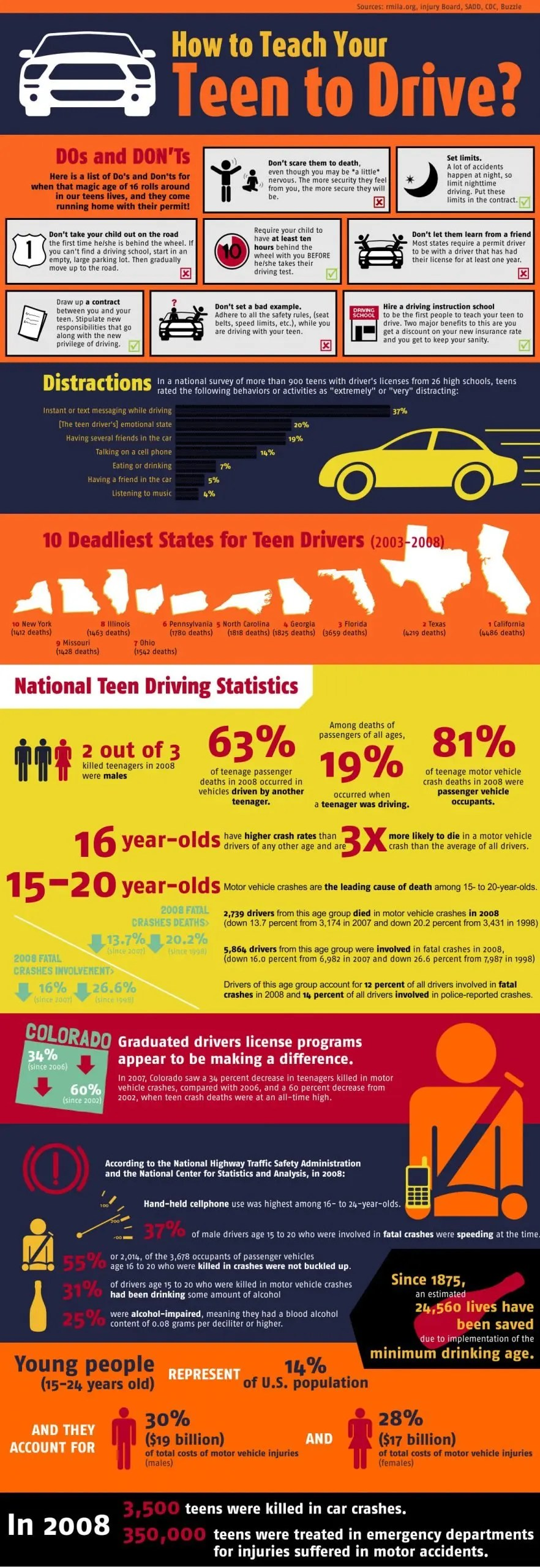 How to teach your teen to drive Infographic