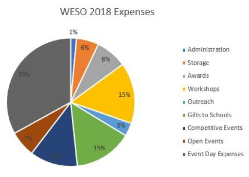 WESO 2018 Expense Pie