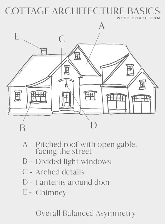 graphic showing line drawing of a typical cottage with pitched roof with open gable, facing the street, divided light windows, arched details, lanterns around the door, a chimney and overall balanced asymmetry