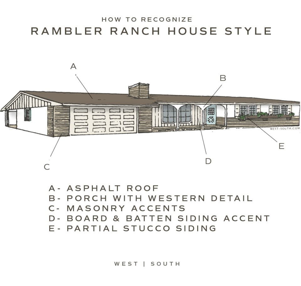 image showing how to recognize a rambler style ranch house