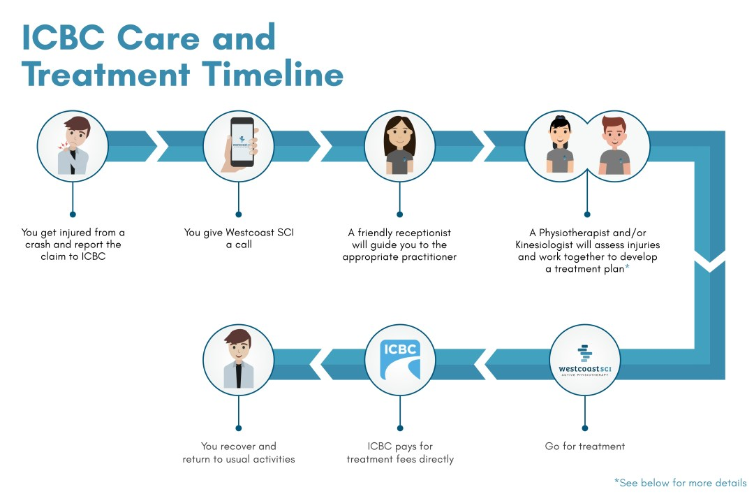 ICBC Injuries Care and Treatment Timeline
