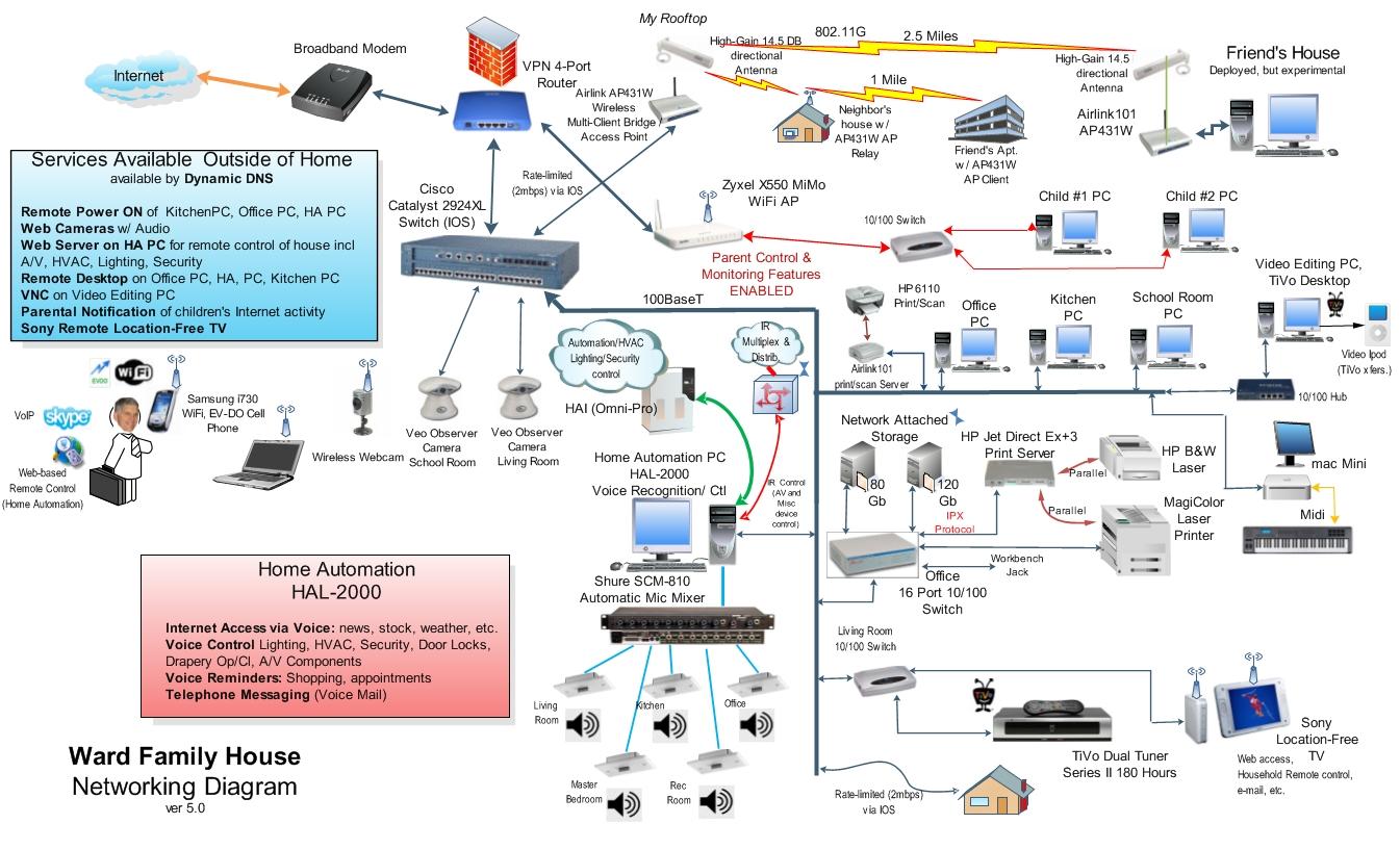 Home Network Setup Diagram Best Home Network Setup 2016 Wiring