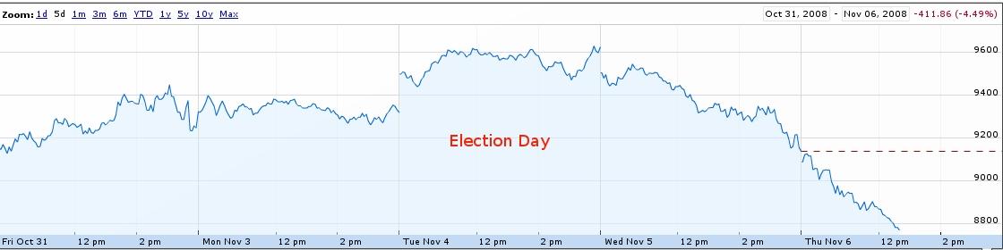 obama-elected-stocks-tank