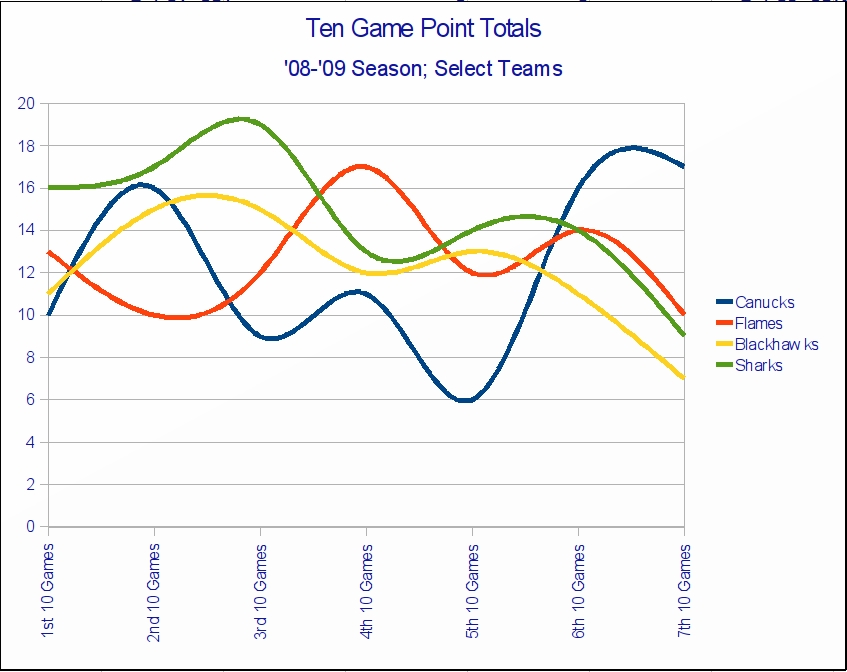 ten_game_point_totals