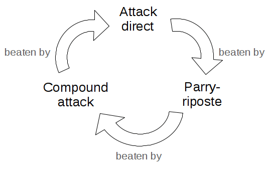 Diagram: virtuous circle of attacks