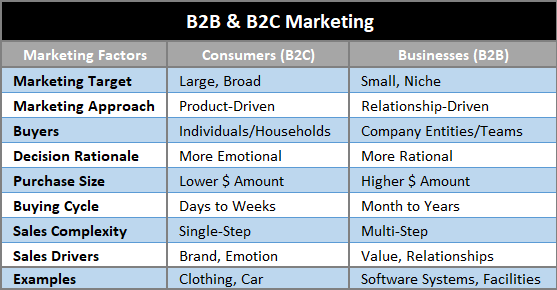 Chart showing differences in B2B and B2C marketing: marketing target, approach, buyers, decision rationale, purchase size, buying cycle, sales complexity, sales drivers, examples.