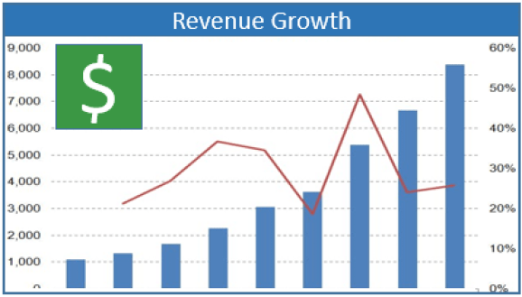 This graph indicates how increasing video content is associated with revenue growth.
