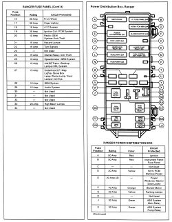 95 ford ranger fuse diagram v shaped valley explorer panel great installation of wiring autozone com repair info mountaineer 1991 rh westerfunk net 1995