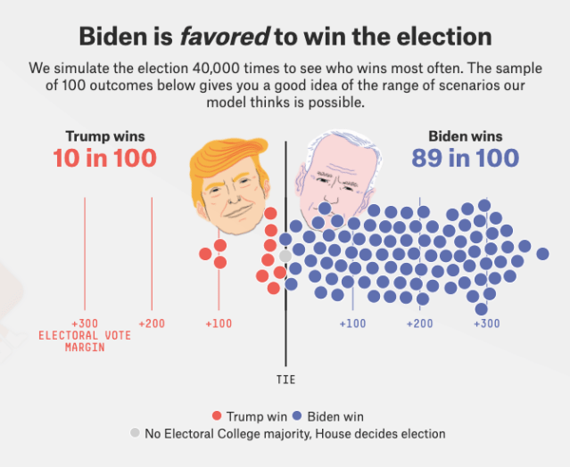 Infographic showing Joe Biden having an 89 per cent chance of winning the US election.