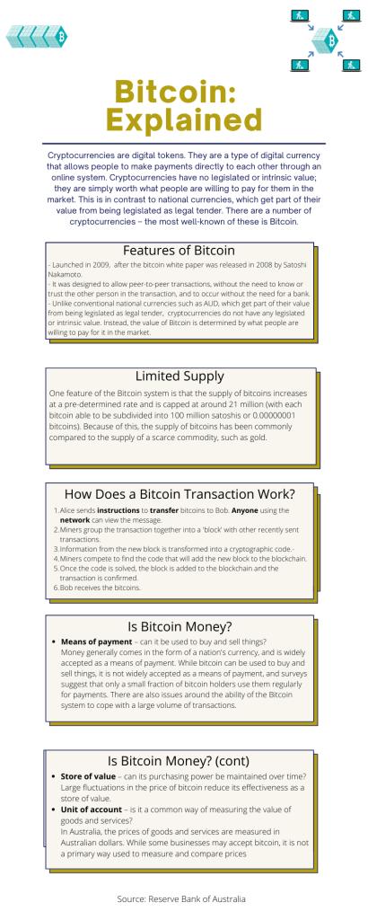 An Infographic explaining Bitcoin