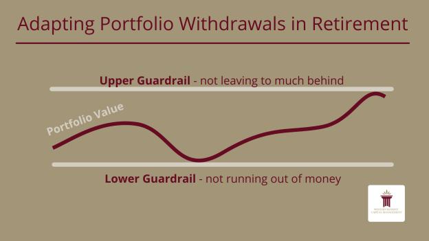 Adapting Portfolio Withdrawals in Retirement