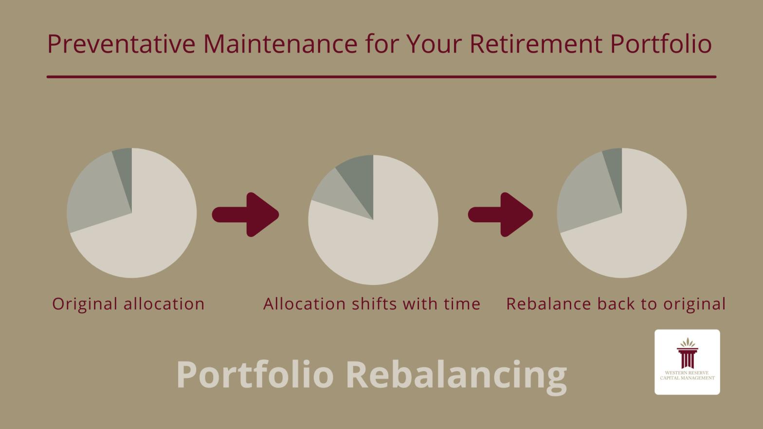 Preventative Maintenance for Your Retirement Portfolio