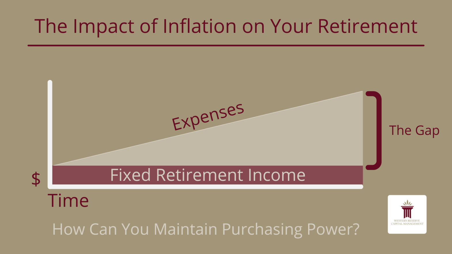 The Impact of Inflation on Your Retirement