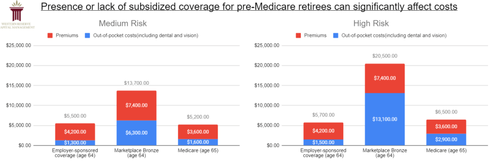 Healthcare Cost Chart