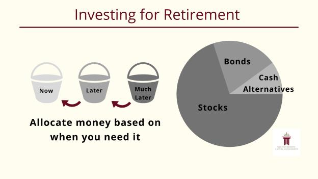 Investing for Retirement