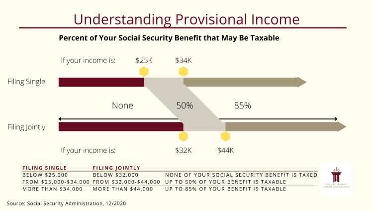 Understanding Provisional Income