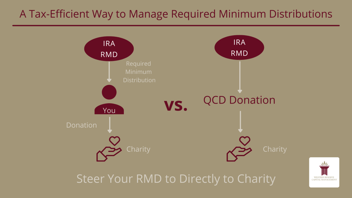 A Tax-Efficient Way to Manage Required Minimum Distributions
