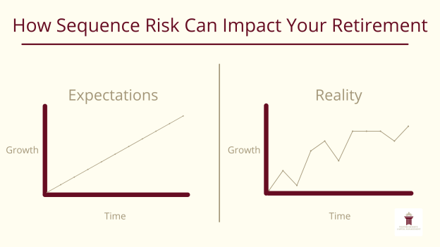 How Sequence Risk Can Impact Your Retirement