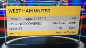 Premier League Distance Covered 2017-18 | West Ham lowest after 9 rounds