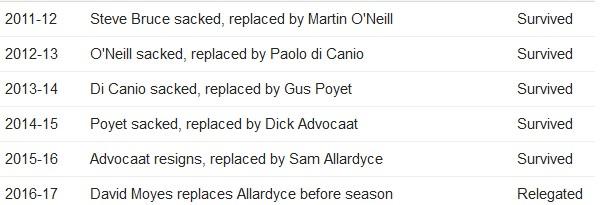 Sunderland Relegation Threats