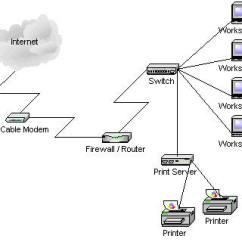 Network Diagram For Small Company Mcdonnell Miller West It Solutions Repair And Installation Of Many Businesses As Technology Continues To Move Forward You Want Make Sure That Have The Best Computer Your