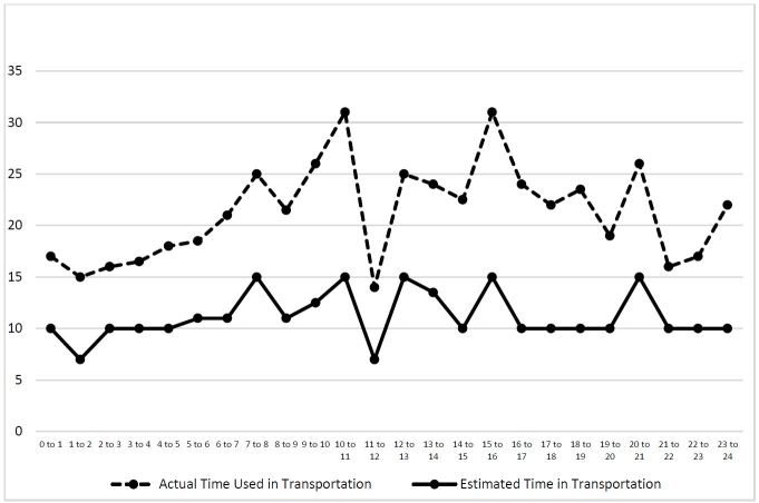 Accuracy of Perceived Estimated Travel Time by EMS to a