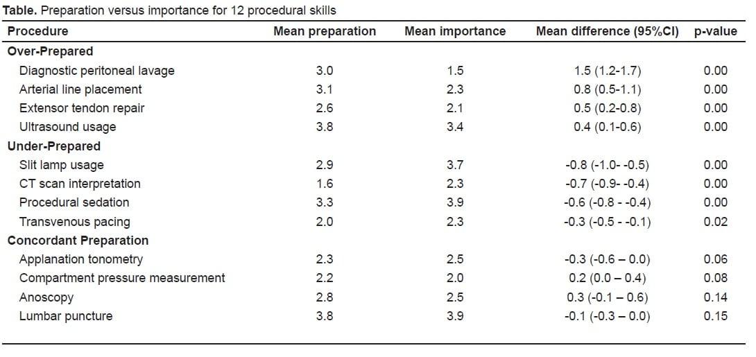 Procedural Skills Training During Emergency Medicine