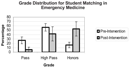 Influence of Assigned Reading on Senior Medical Student