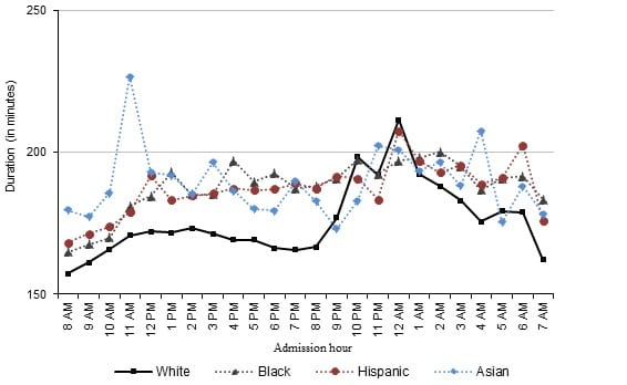 Racial Disparity in Duration of Patient Visits to the