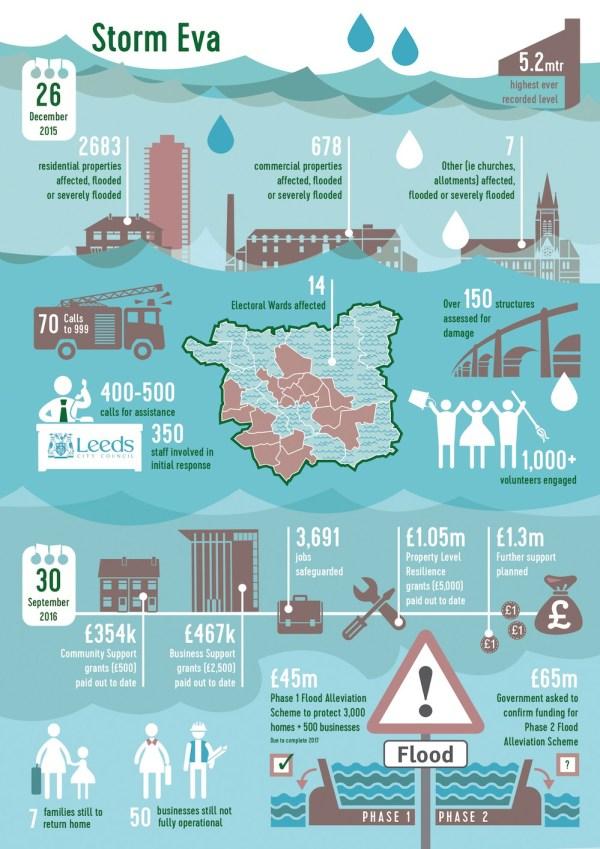Leeds floods infographic