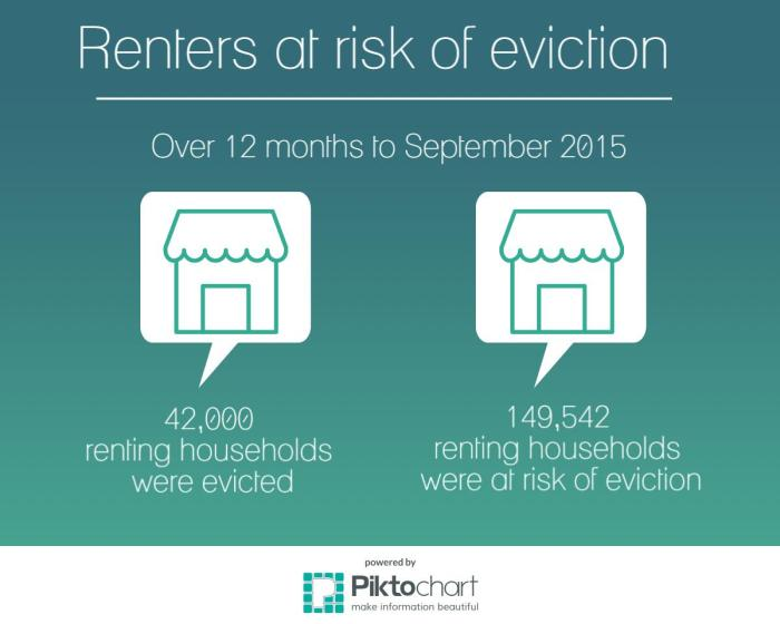 Renters at risk of eviction