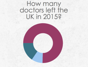 Infographic created by Charlotte Staley. Data from BMJ Careers Sept 2015 (30,000 doctors surveyed)