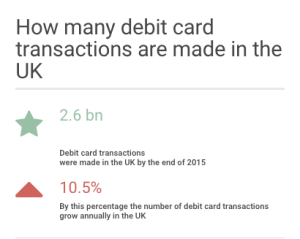 Source: The UK Cards Association