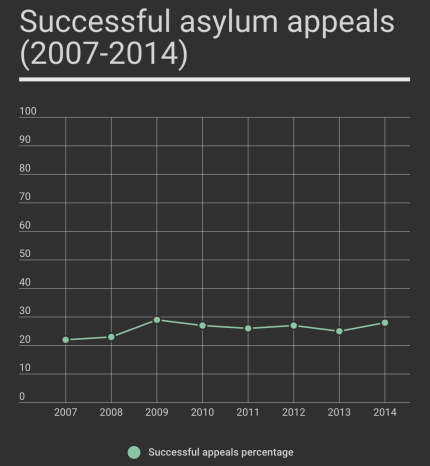 Credit: Home Office, Immigration Statistics, Table as. 14, http://migrationobservatory.ox.ac.uk/briefings/migration-uk-asylum