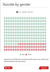 Suicide by Gender