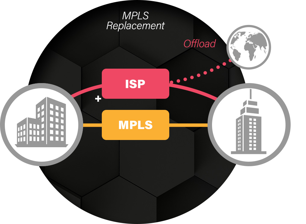 MPLS Replacement with Peplink SD-WAN
