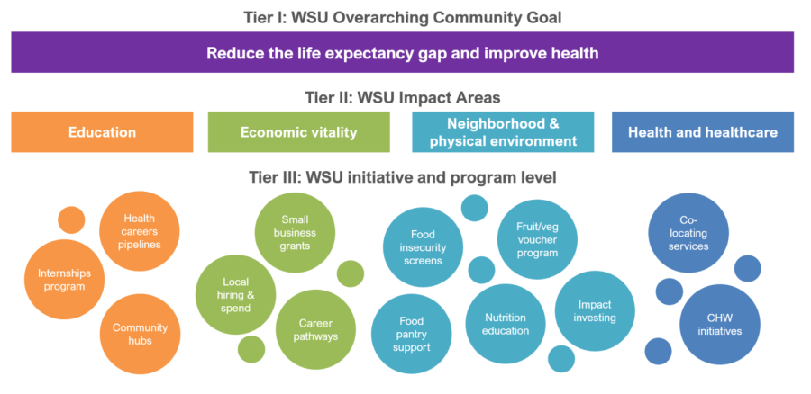 West Side United's Overarching Measurement Framework