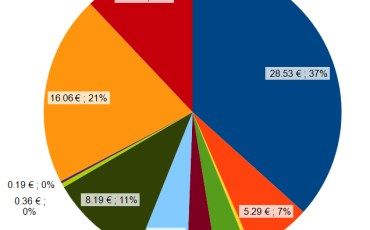 Iran travel budget pie chart