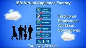 IBM Virtual Appliance Factory Team