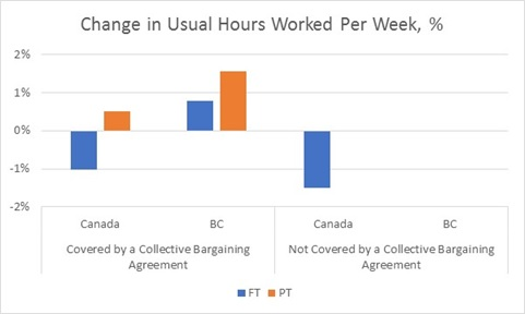 Growth of Usual Hours Worked, 2001-2016. Sourced from Statistics Canada Table 282-0225 (April 2017)
