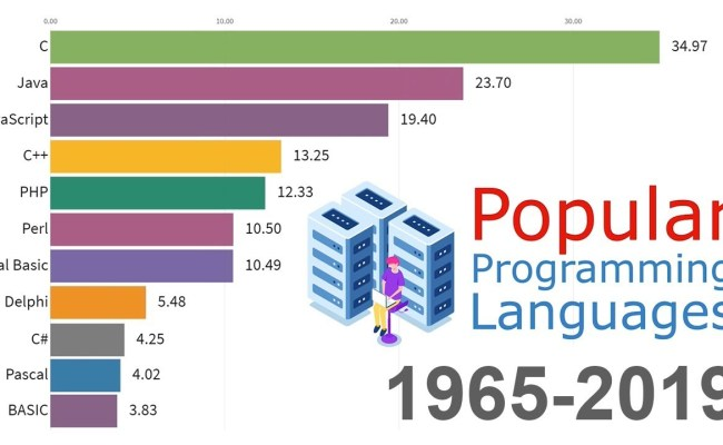 Most Popular Programming Languages In 2020 Hire A Programmer Online Assignment Help
